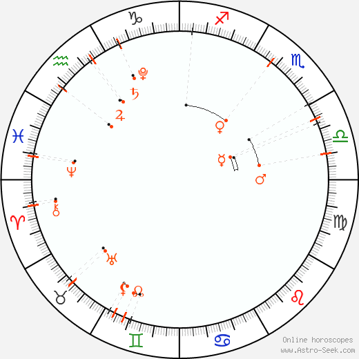 Calendario astrológico - Ekim 2021