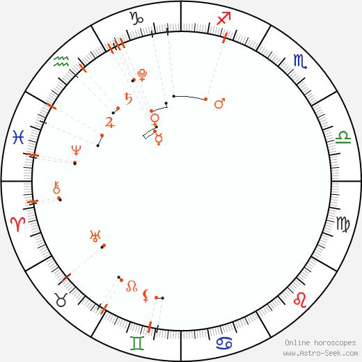 Calendario astrológico - Enero 2022