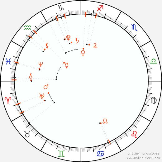 Monthly Astro Calendar Febbraio 2019, Online Astrology