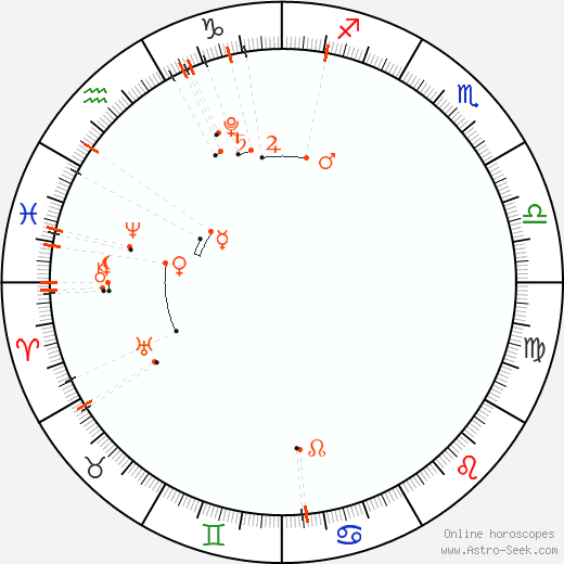 Monthly Astro Calendar Febbraio 2020, Online Astrology