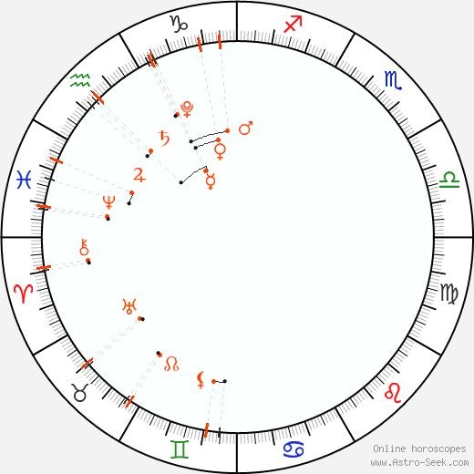 Астро календарь - Февраль 2022
