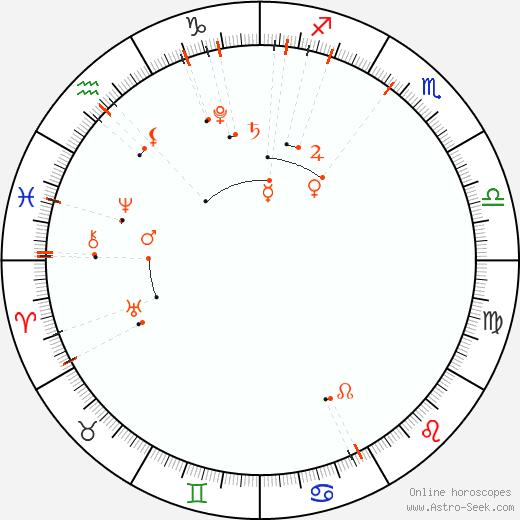 Monthly Astro Calendar Gennaio 2019, Online Astrology