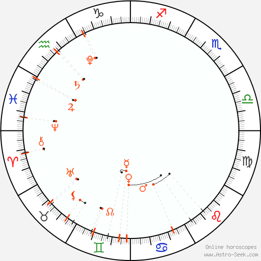 Calendario astrológico - Haziran 2021