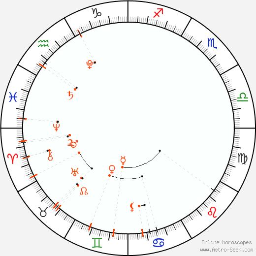 Астро календарь - Июль 2022