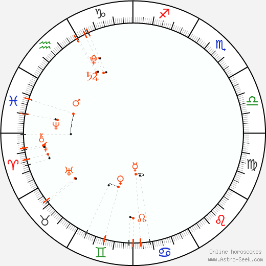Астро календарь - Июнь 2020