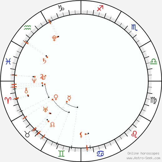 Астро календарь - Июнь 2022