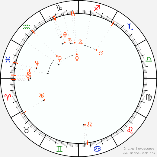 Monthly Astro Calendar January 2020, Online Astrology