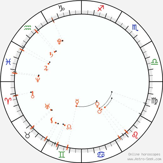Calendario astrológico - Julio 2021