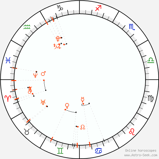 Monthly Astro Calendar July 2020, Online Astrology