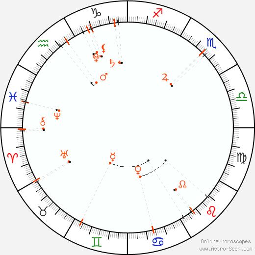 Monthly Astro Calendar June 2018, Online Astrology