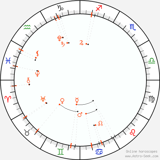 Monthly Astro Calendar June 2019, Online Astrology