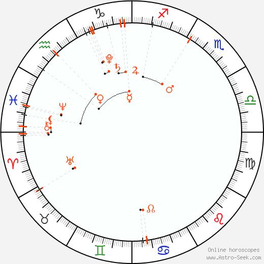 Monthly Astro Calendar Leden 2020, Online Astrology