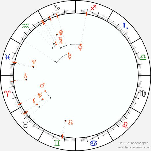 Monthly Astro Calendar Leden 2021, Online Astrology