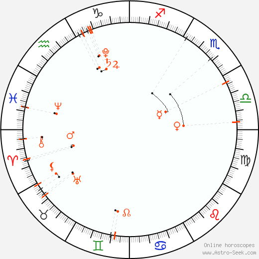 Monthly Astro Calendar Listopad 2020, Online Astrology