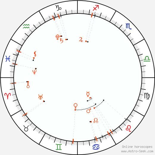 Monthly Astro Calendar Luglio 2019, Online Astrology