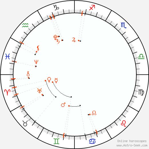Monthly Astro Calendar Maggio 2019, Online Astrology