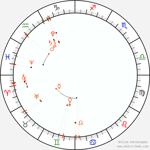 Monthly Astro Calendar Maggio 2020, Online Astrology