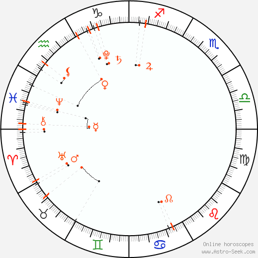 Monthly Astro Calendar March 2019, Online Astrology