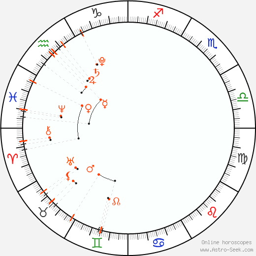 Monthly Astro Calendar March 2021, Online Astrology