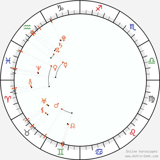 Астро календарь - Март 2021