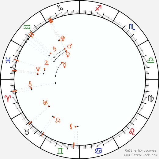 Астро календарь - Март 2022