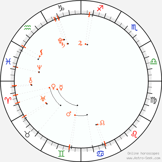 Monthly Astro Calendar May 2019, Online Astrology