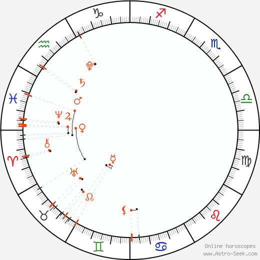 Астро календарь - Май 2022