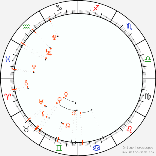 Calendario astrológico - Mayo 2021