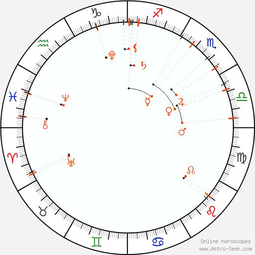 Monthly Astro Calendar November 2017, Online Astrology