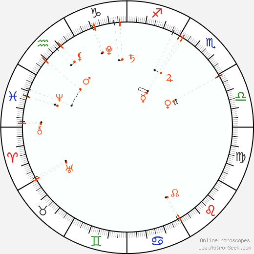 Monthly Astro Calendar November 2018, Online Astrology