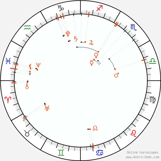 Monthly Astro Calendar Novembre 2019, Online Astrology