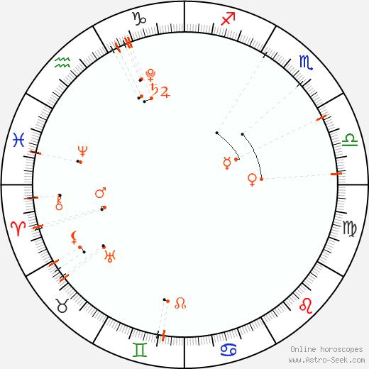Calendario astrológico - Noviembre 2020