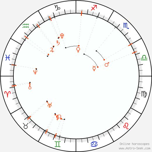 Calendario astrológico - Noviembre 2021