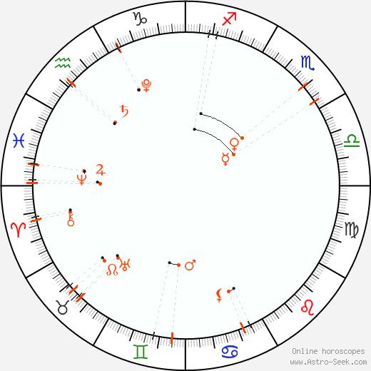 Астро календарь - Ноябрь 2022