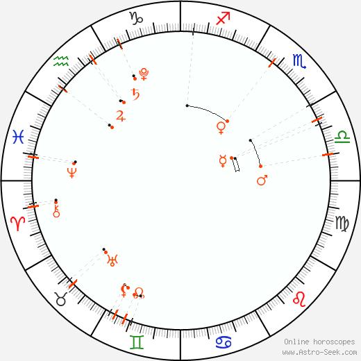 Calendario astrológico - Octubre 2021