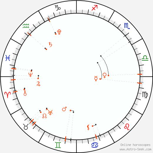 Астро календарь - Октябрь 2022