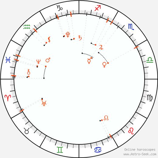 Monthly Astro Calendar Prosinec 2018, Online Astrology