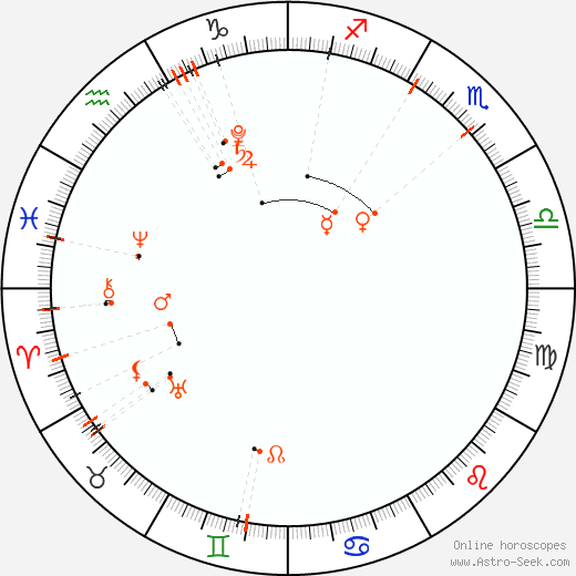 Monthly Astro Calendar Prosinec 2020, Online Astrology