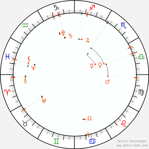 Monthly Astro Calendar Říjen 2019, Online Astrology