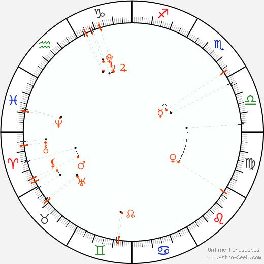 Monthly Astro Calendar Říjen 2020, Online Astrology