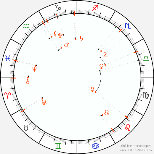 Monthly Astro Calendar September 2018, Online Astrology