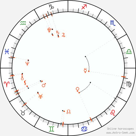 Calendario astrológico - Septiembre 2020