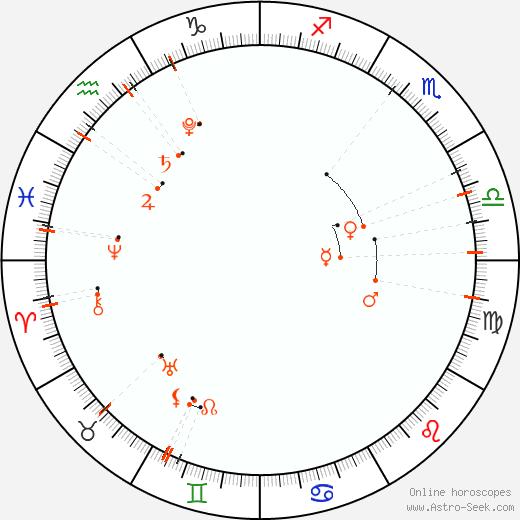 Calendario astrológico - Septiembre 2021
