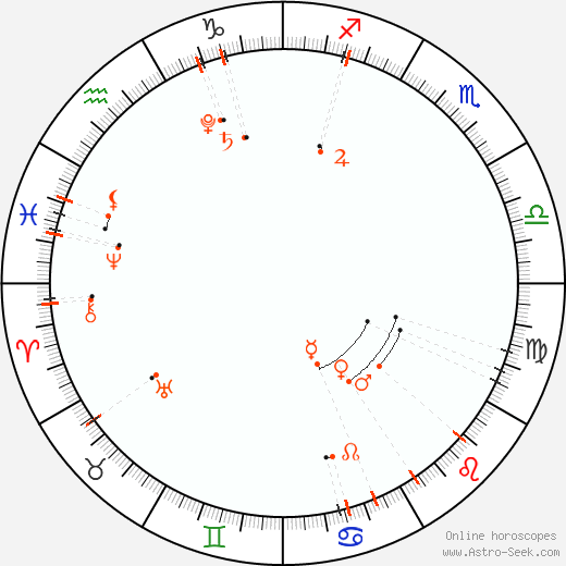 Monthly Astro Calendar Srpen 2019, Online Astrology
