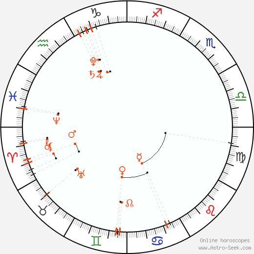 Monthly Astro Calendar Srpen 2020, Online Astrology