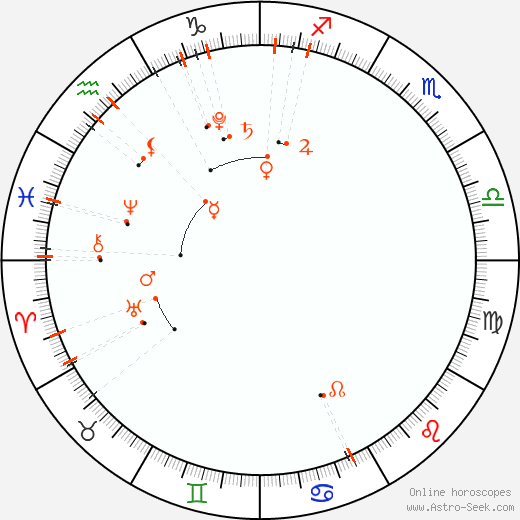 Monthly Astro Calendar Únor 2019, Online Astrology