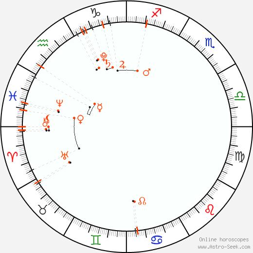 Monthly Astro Calendar Únor 2020, Online Astrology