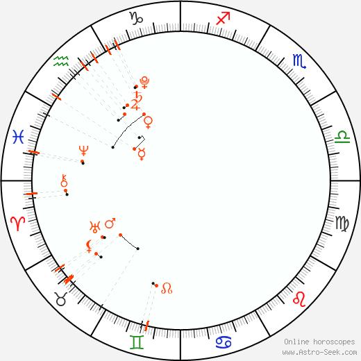 Monthly Astro Calendar Únor 2021, Online Astrology