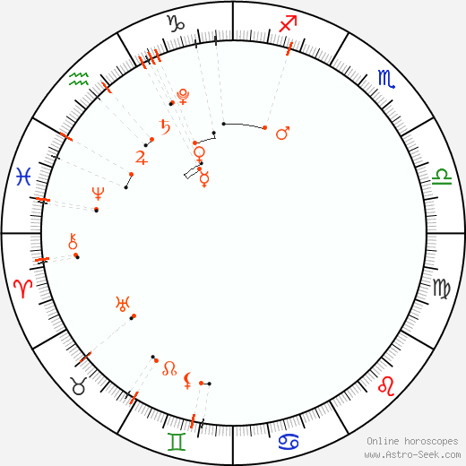 Астро календарь - Январь 2022