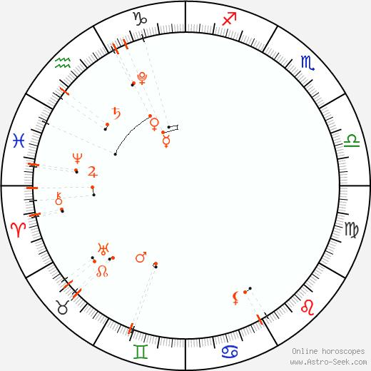 Астро календарь - Январь 2023